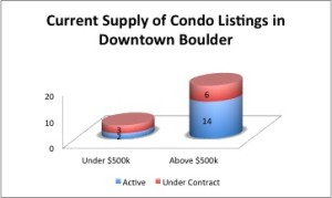 The condo market in the price range above $500k is holding much more inventory than those $500k and under.