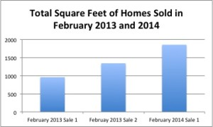 The size of this year's home compared to last year's February sales is what contributed to the drop in price per square foot.