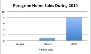 Peregrine saw a huge jump in homes in March.