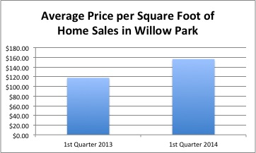 While the volume of sales was comparable from 1st quarter 2013 to 2014, the price per square foot increased significantly.