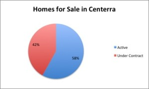 Almost half of the homes for sale in Centerra are under contract.