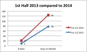Increase in sales and decrease in days on market  in 1st 1/2 2014
