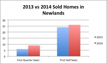 Newlands July Update
