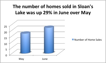 Along with an increase in the number of home sold, the average price went up as well.