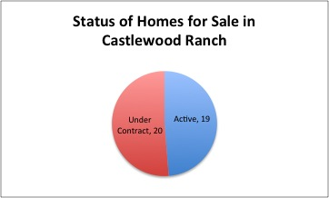 Castlewood Ranch Aug Update