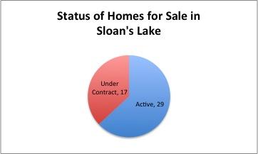 Sloans Lake Aug Update