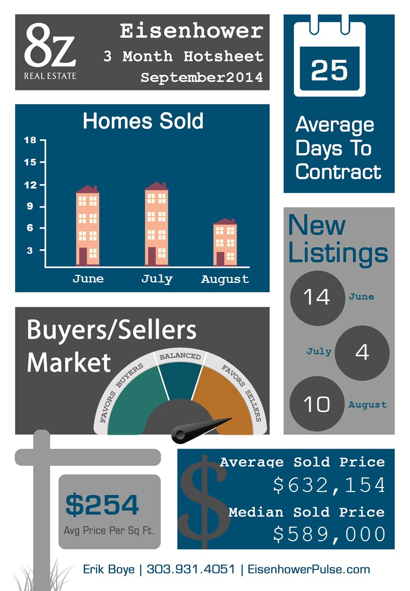 Eisenhower - Boulder, real estate infographic