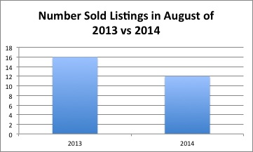 The number of listings sold this August was 25% less than last year.