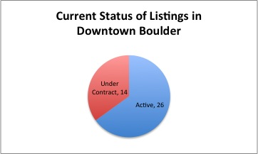 35% of the 40 listings in downtown Boulder are under contract.