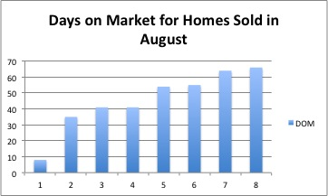 The average days on market for homes sold in August was 48 days.
