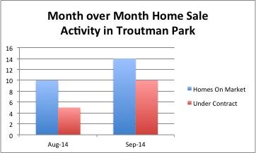 Troutman Park Sept Update