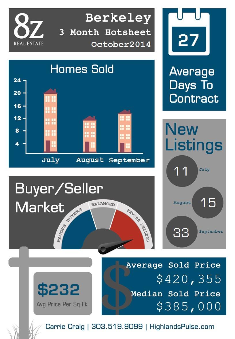 Berkeley - Denver, real estate infographic
