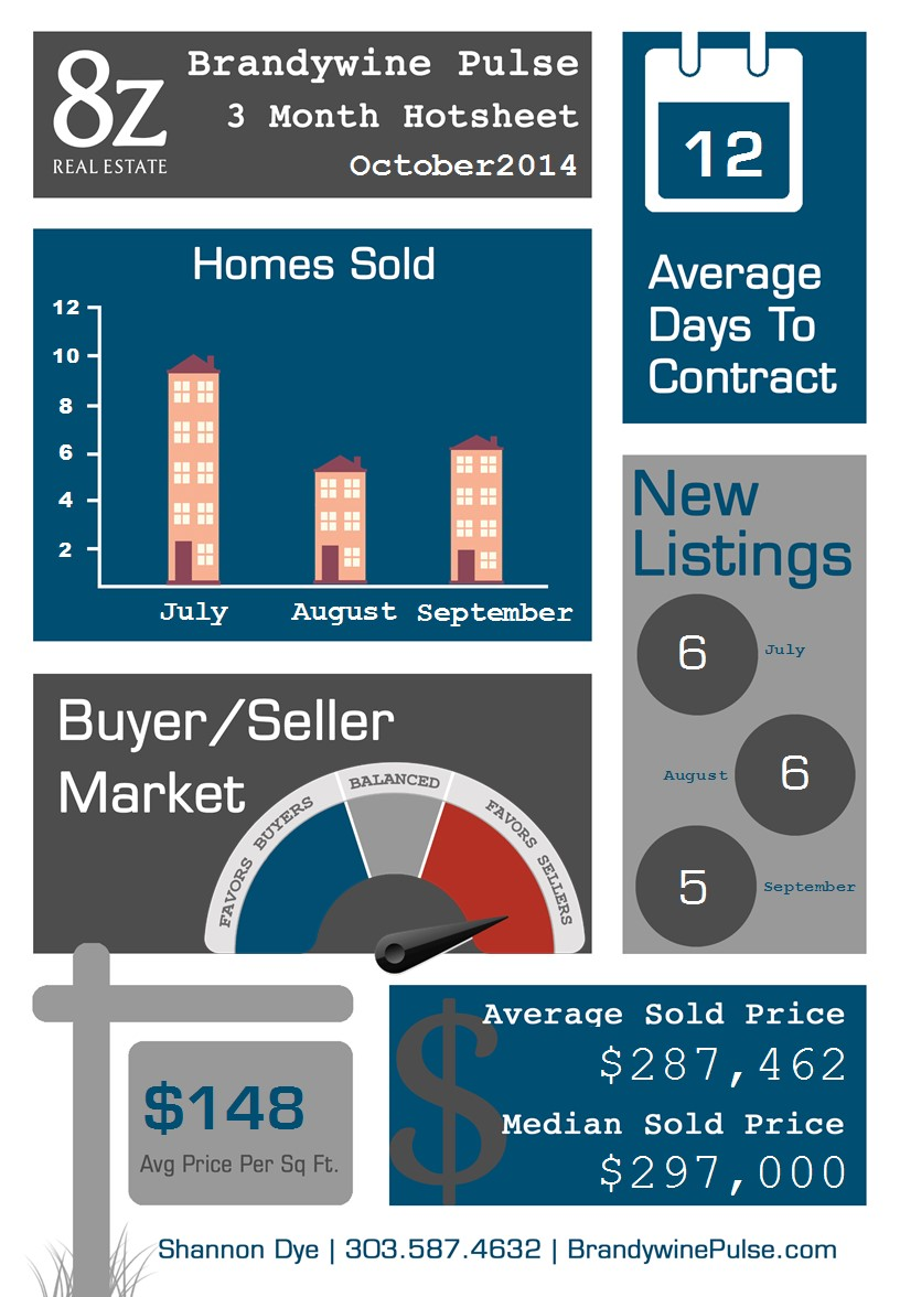 Brandywine - Broomfield, real estate infographic
