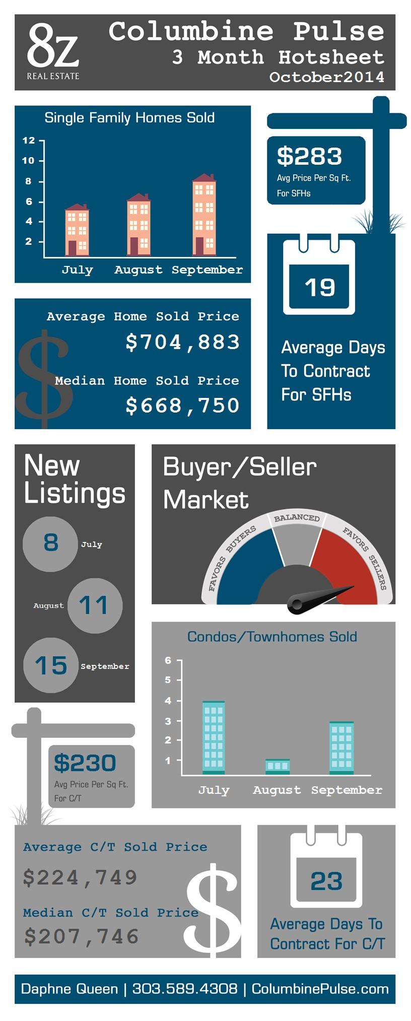 Columbine - Boulder, real estate infographic
