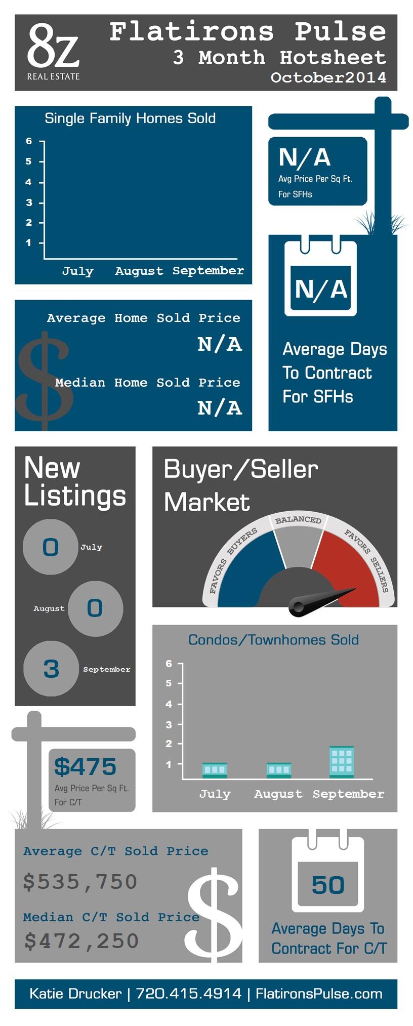 Flatirons - Boulder, real estate infographic