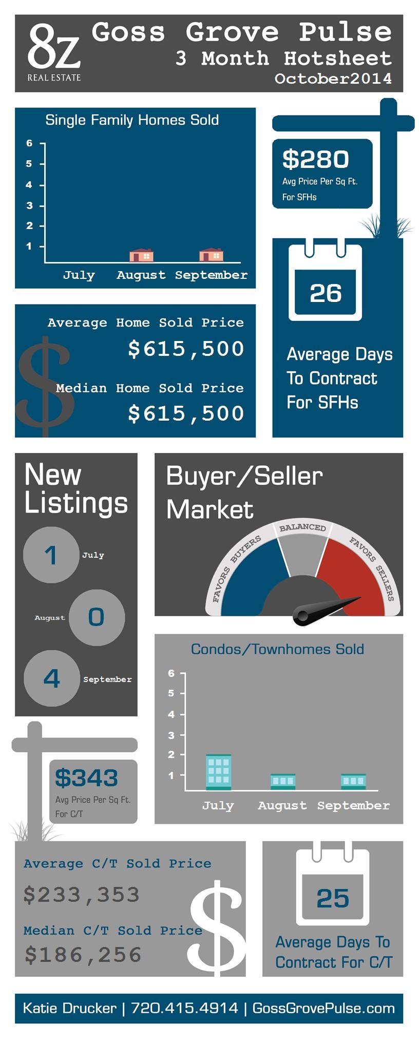 Goss Grove - Boulder, real estate infographic