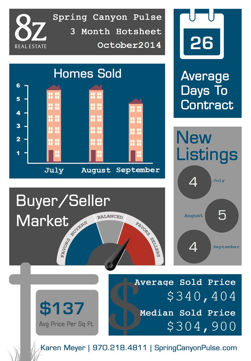 Spring Canyon - Fort Collins, real estate infographic