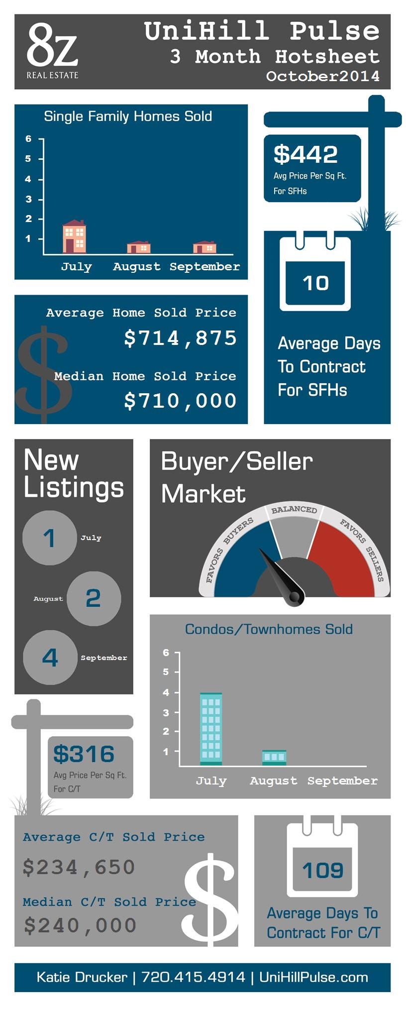 UniHill - Boulder, real estate infographic