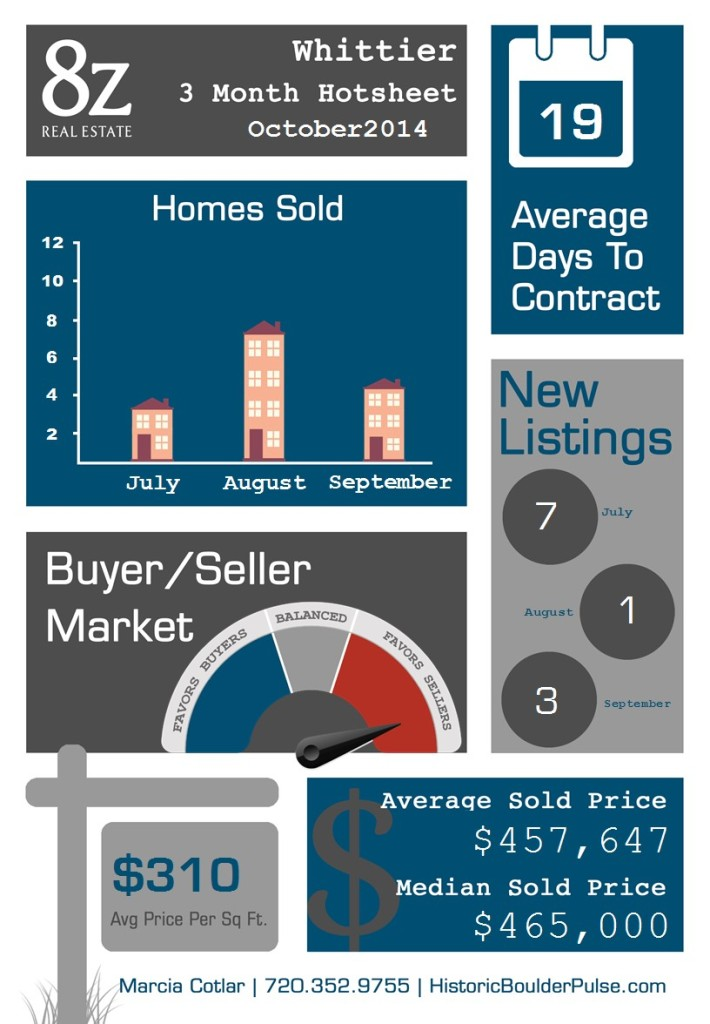 Whittier - Boulder, real estate infographic