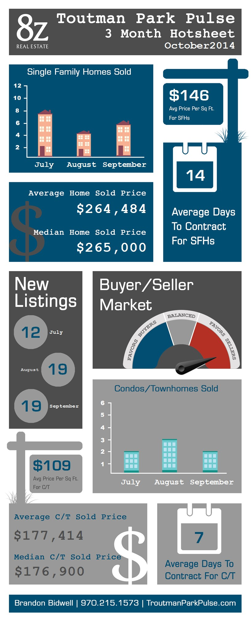 Troutman Park - Fort Collins, real estate infographic