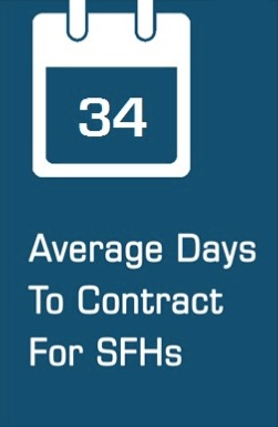 Average Days To Contract