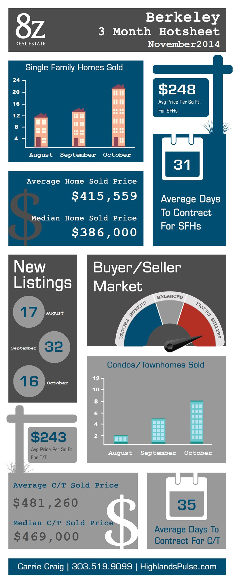 Berkeley - Denver, real estate infographic