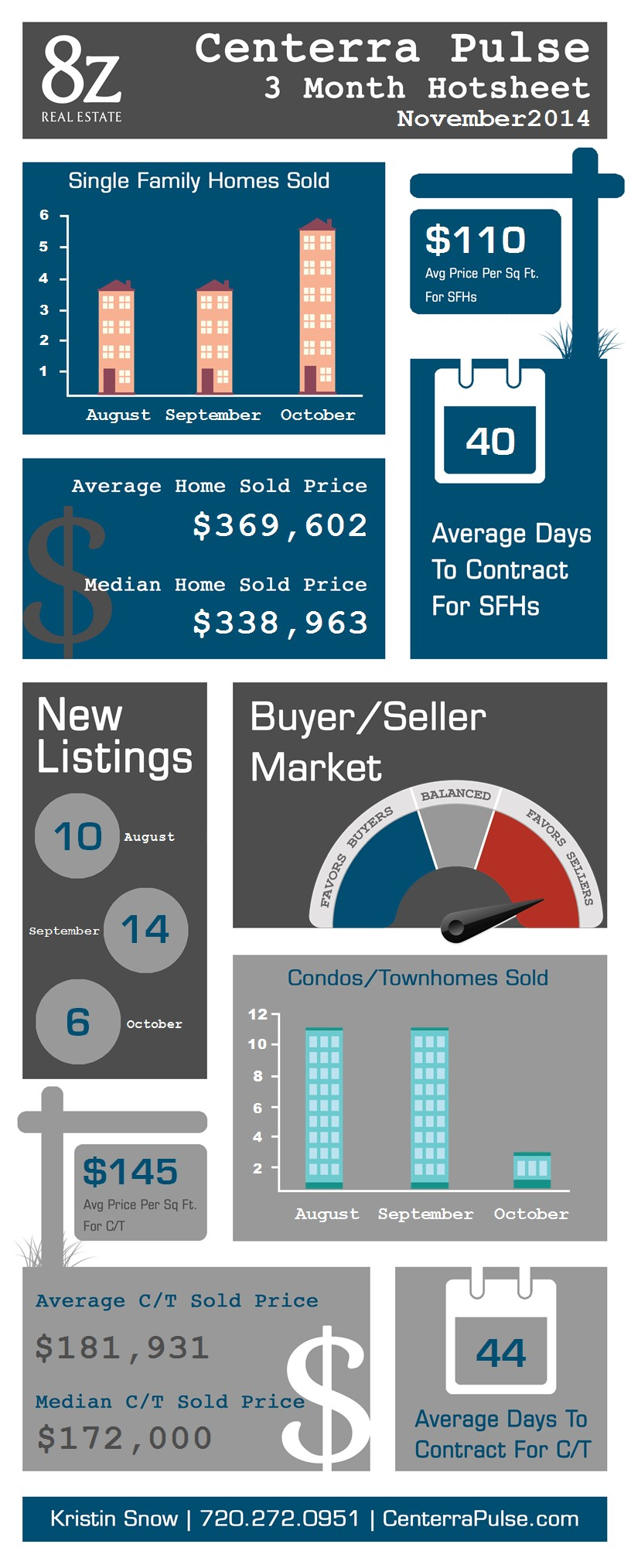 Centerra - Loveland, real estate infographic