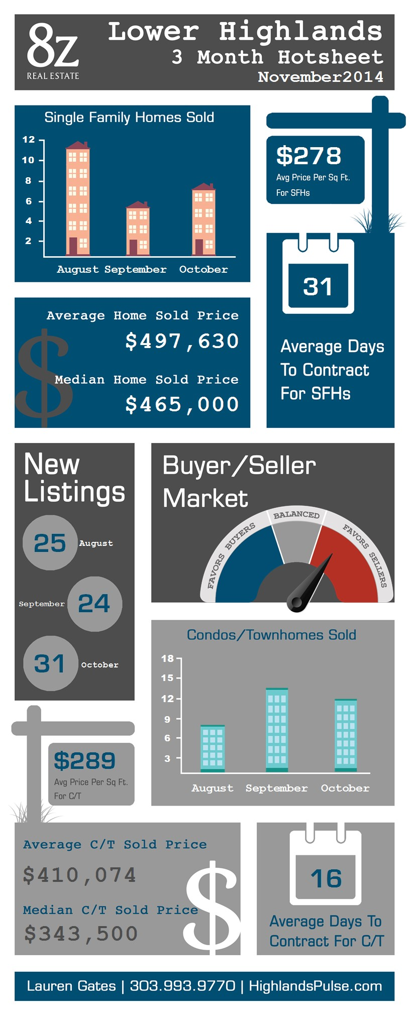 Lower Highlands - Denver, real estate infographic