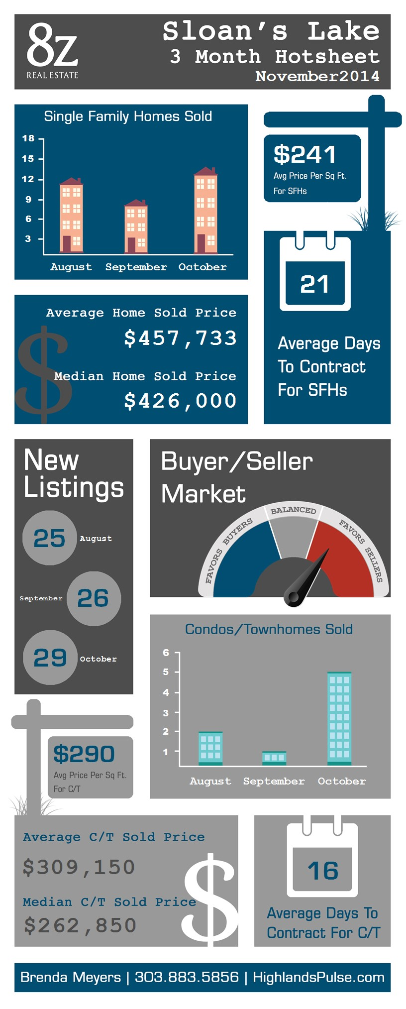 Sloan's Lake - Denver, real estate infographic