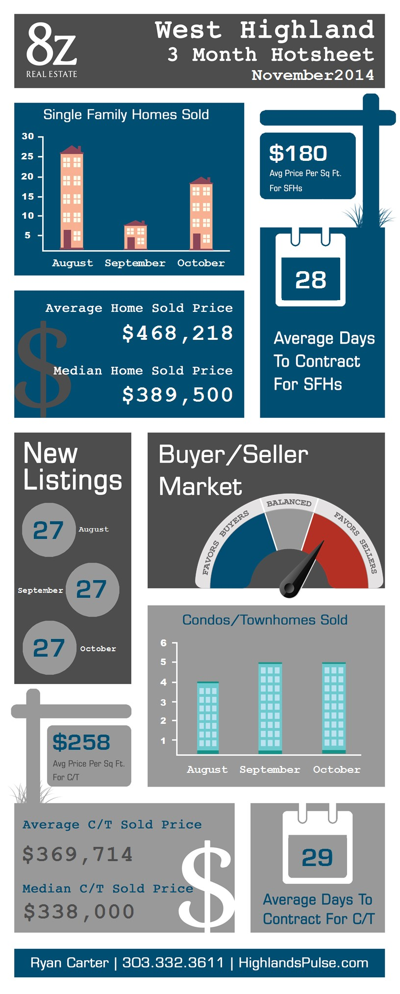 West Highland - Denver, real estate infographic