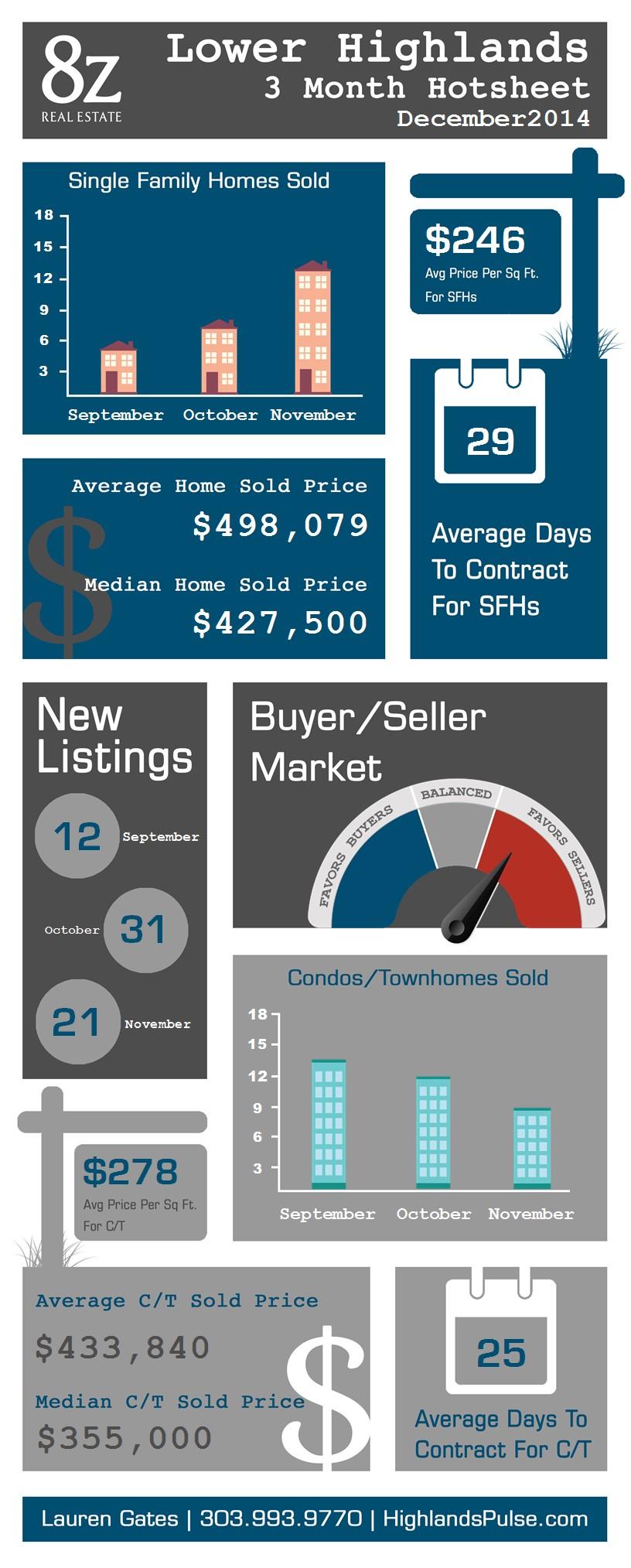 Lower Highlands - Denver, real estate infographic