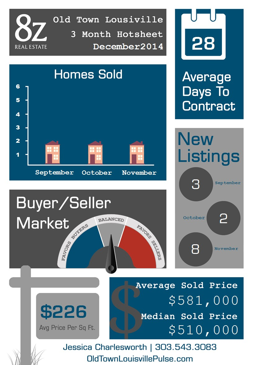 Old Town Louisville real estate infographic