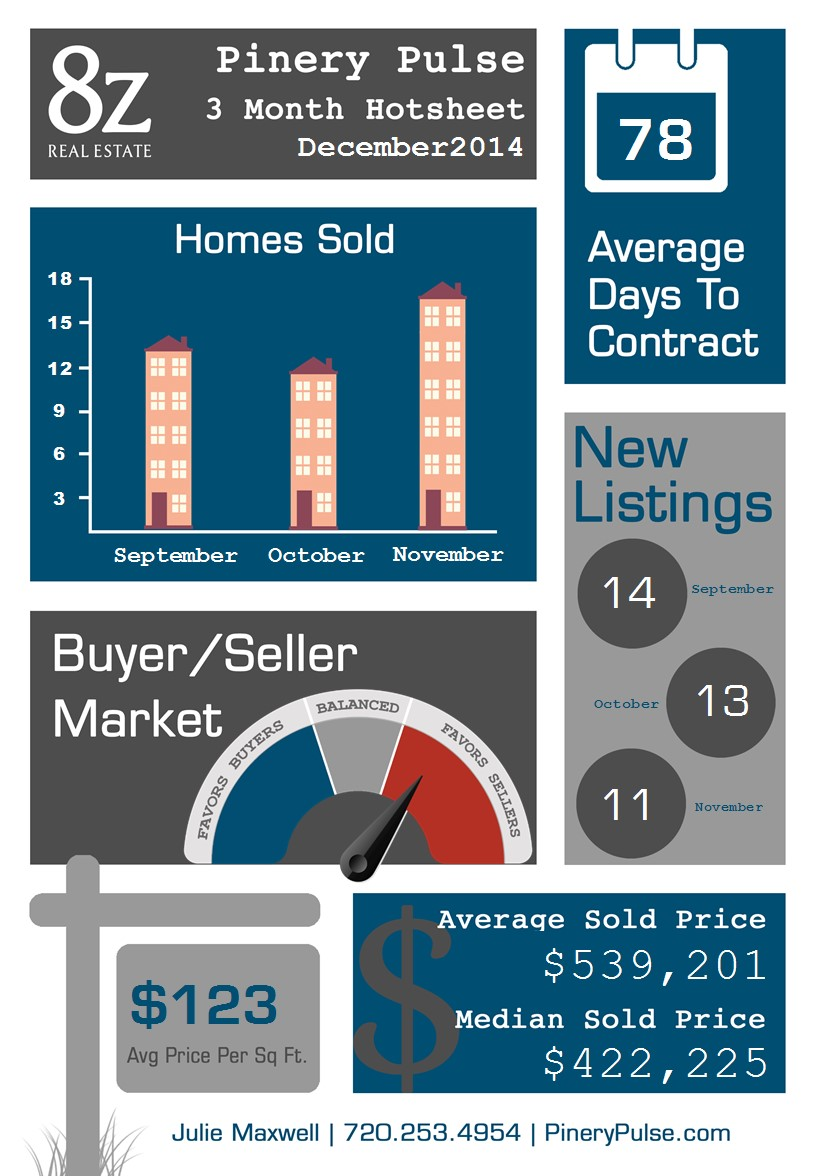 Pinery & Timbers - Parker, real estate infographic