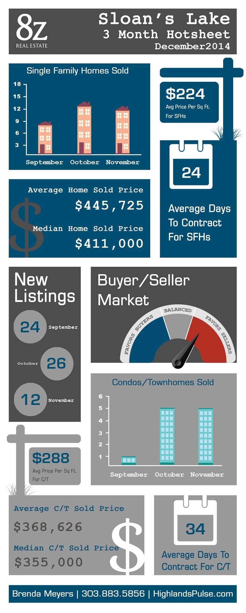 Sloans Lake - Denver, real estate infographic