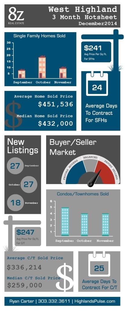 West Highland - Denver, real estate infographic